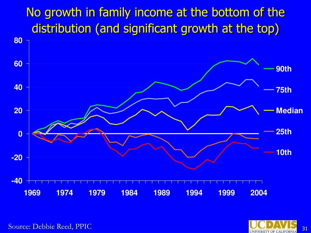 No growth in family income at the bottom of the distribution (and significant growth at the top)