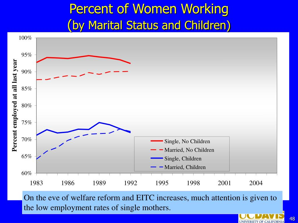 Percent of Women Working