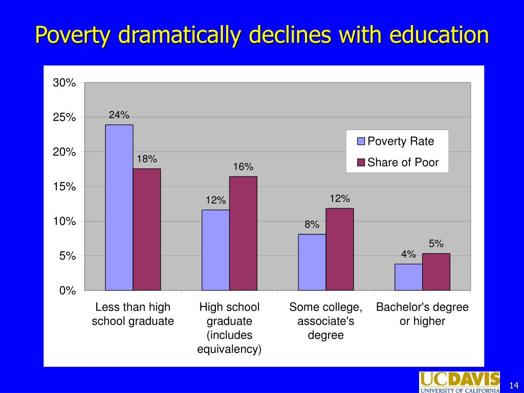 Poverty dramatically declines with education