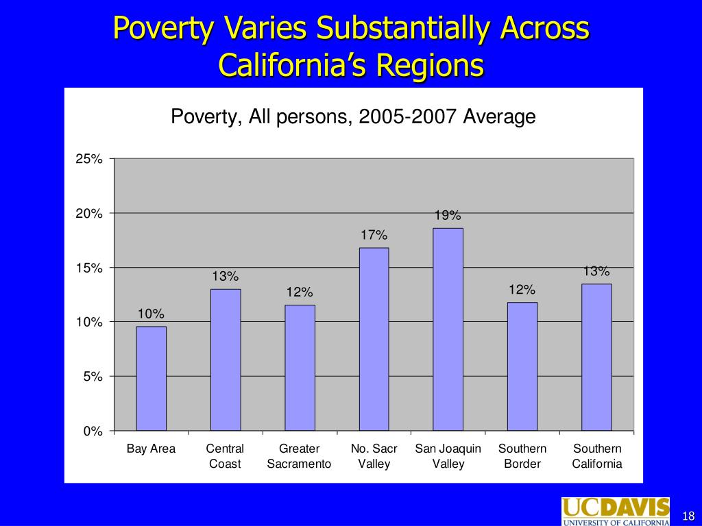 Poverty Varies Substantially Across California's Regions