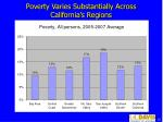 poverty varies substantially across california s regions