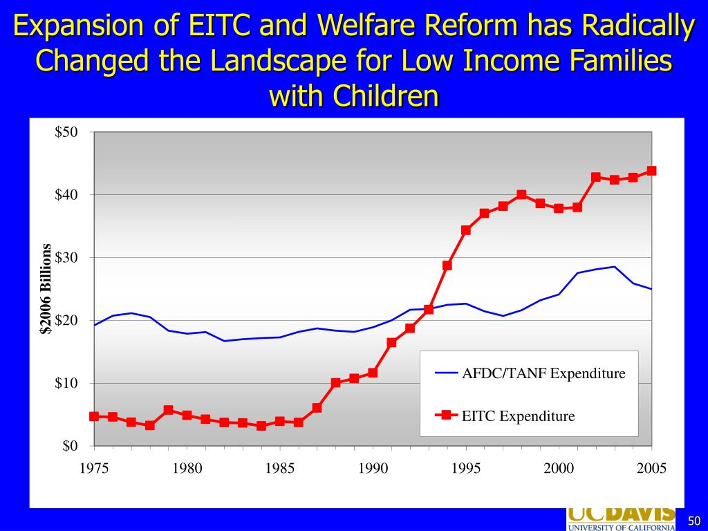 Expansion of EITC and Welfare Reform has Radically Changed the Landscape for Low Income Families with Children