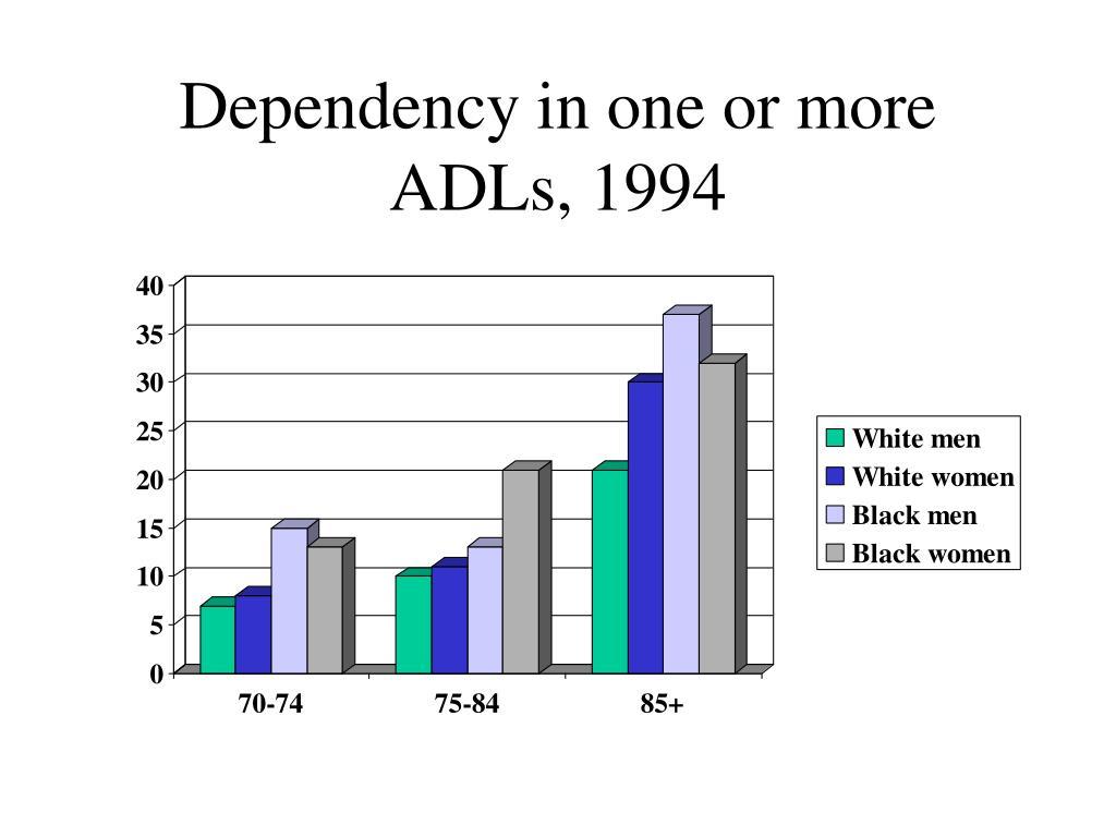 Dependency in one or more ADLs, 1994