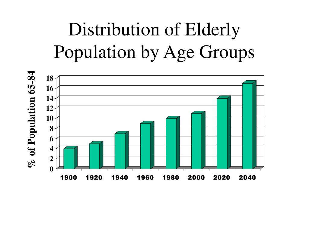 Distribution of Elderly Population by Age Groups