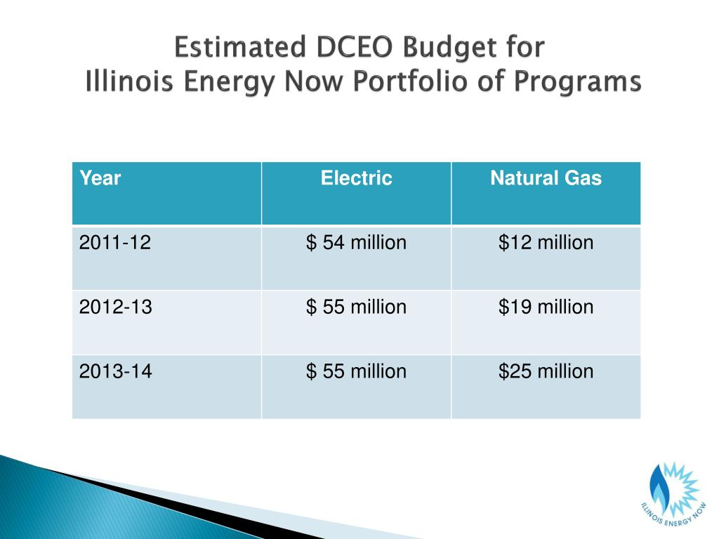 Estimated DCEO Budget for