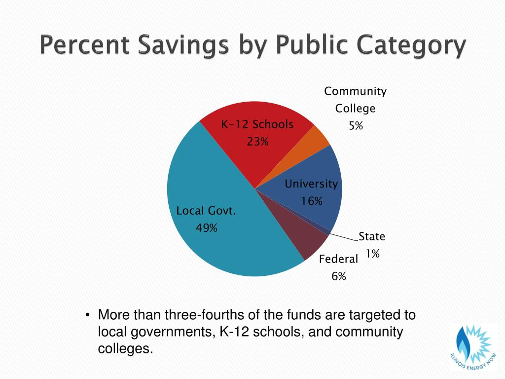 Percent Savings by Public Category