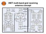 inet multi band gnd receiving antenna concept