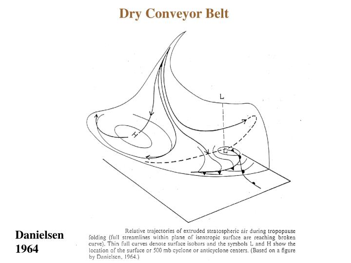 Dry Conveyor Belt