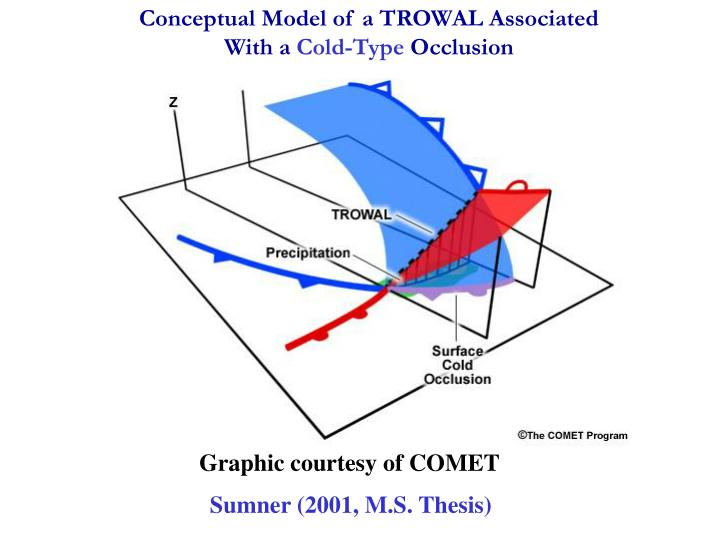 Conceptual Model of a TROWAL Associated                              With a