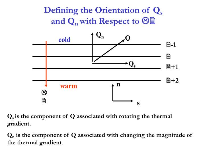 Defining the Orientation of Q