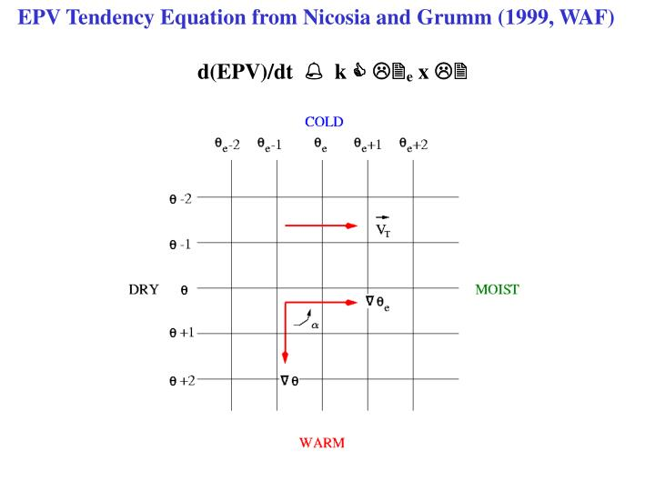 EPV Tendency Equation from Nicosia and Grumm (1999, WAF)
