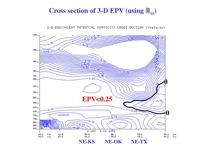 Cross section of 3-D EPV (using