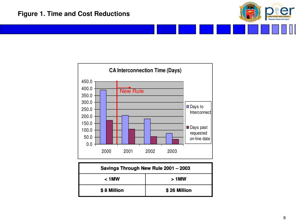 Figure 1. Time and Cost Reductions