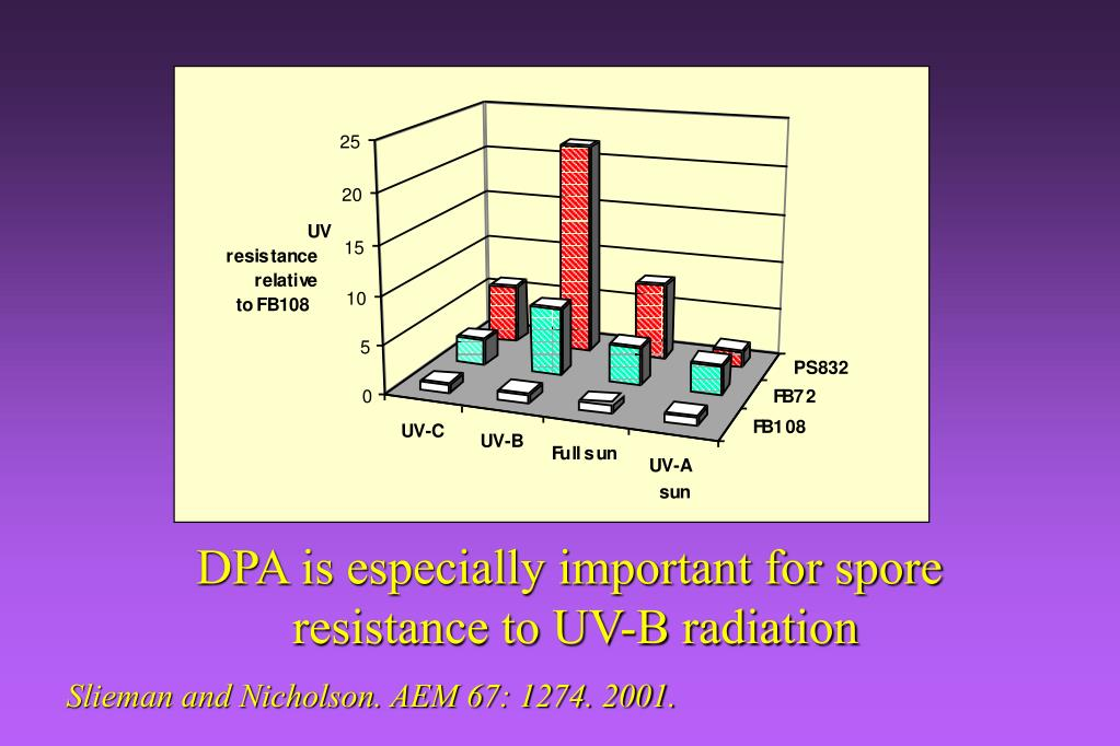 DPA is especially important for spore
