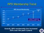 rpd membership trend