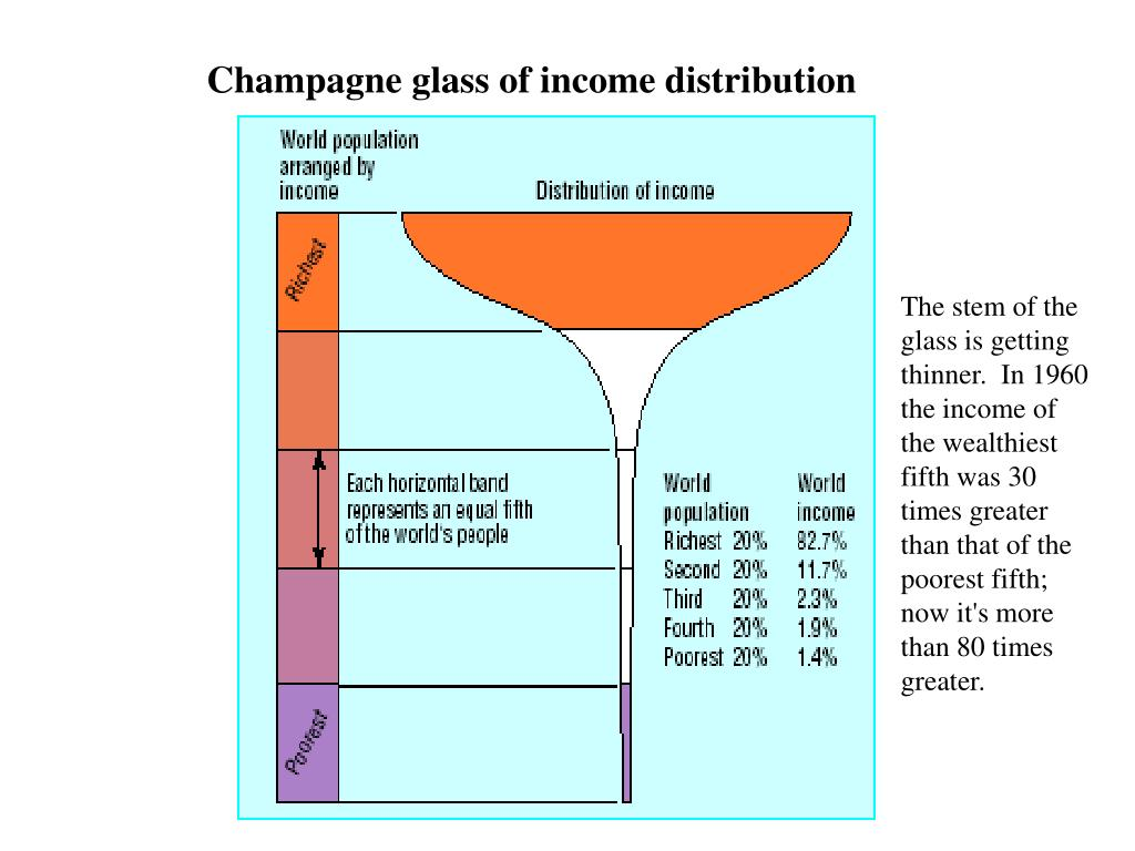 Champagne glass of income distribution