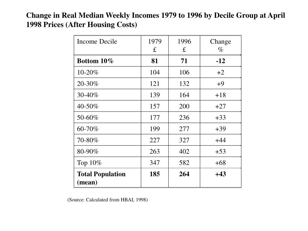 Change in Real Median Weekly Incomes 1979 to 1996 by Decile Group at April 1998 Prices (After Housing Costs)