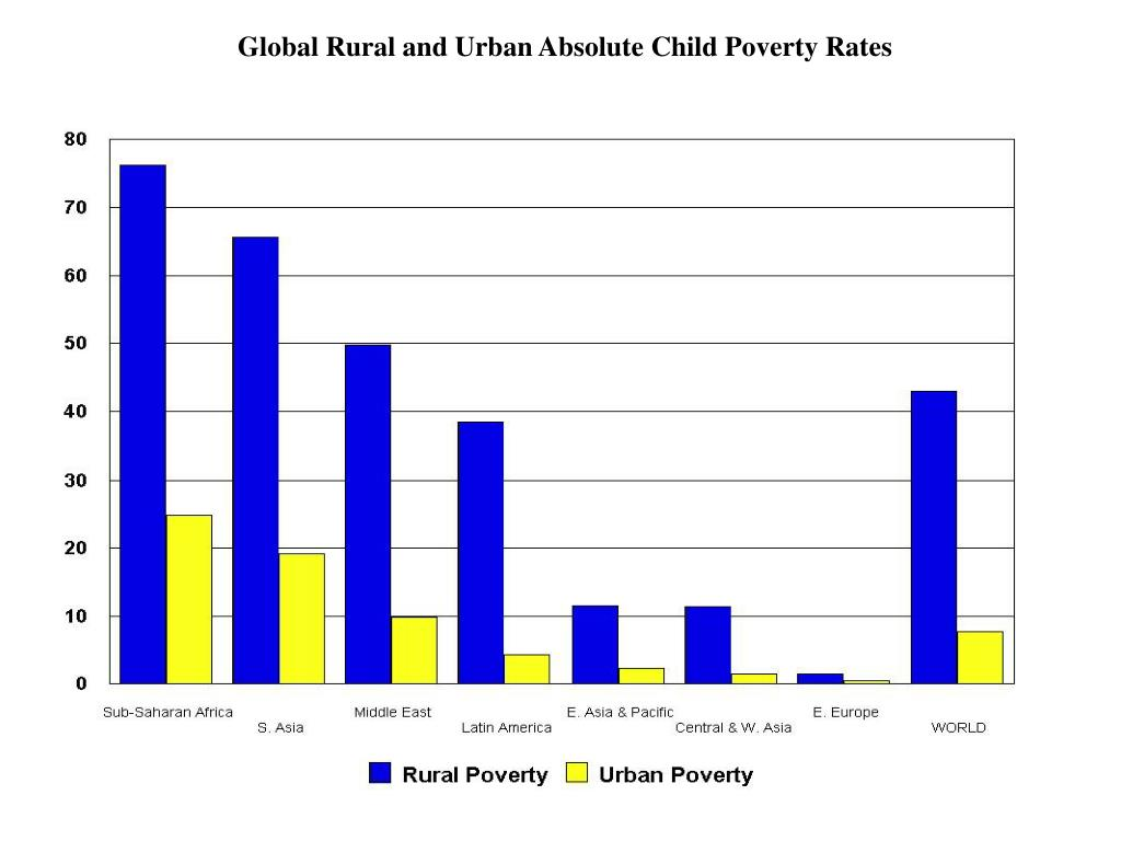 Global Rural and Urban Absolute Child Poverty Rates