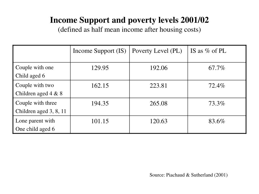 Income Support and poverty levels 2001/02