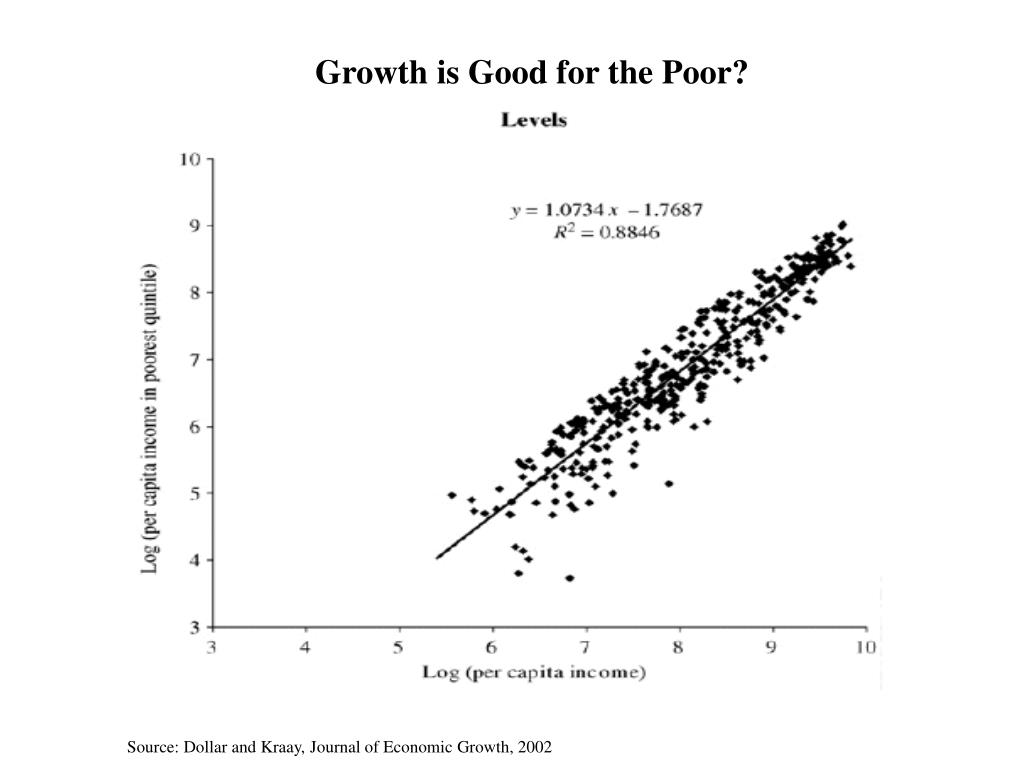 Growth is Good for the Poor?