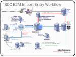 boc e2m import entry workflow