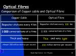 optical fibres2