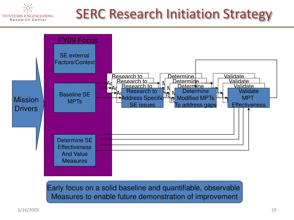 SERC Research Initiation Strategy