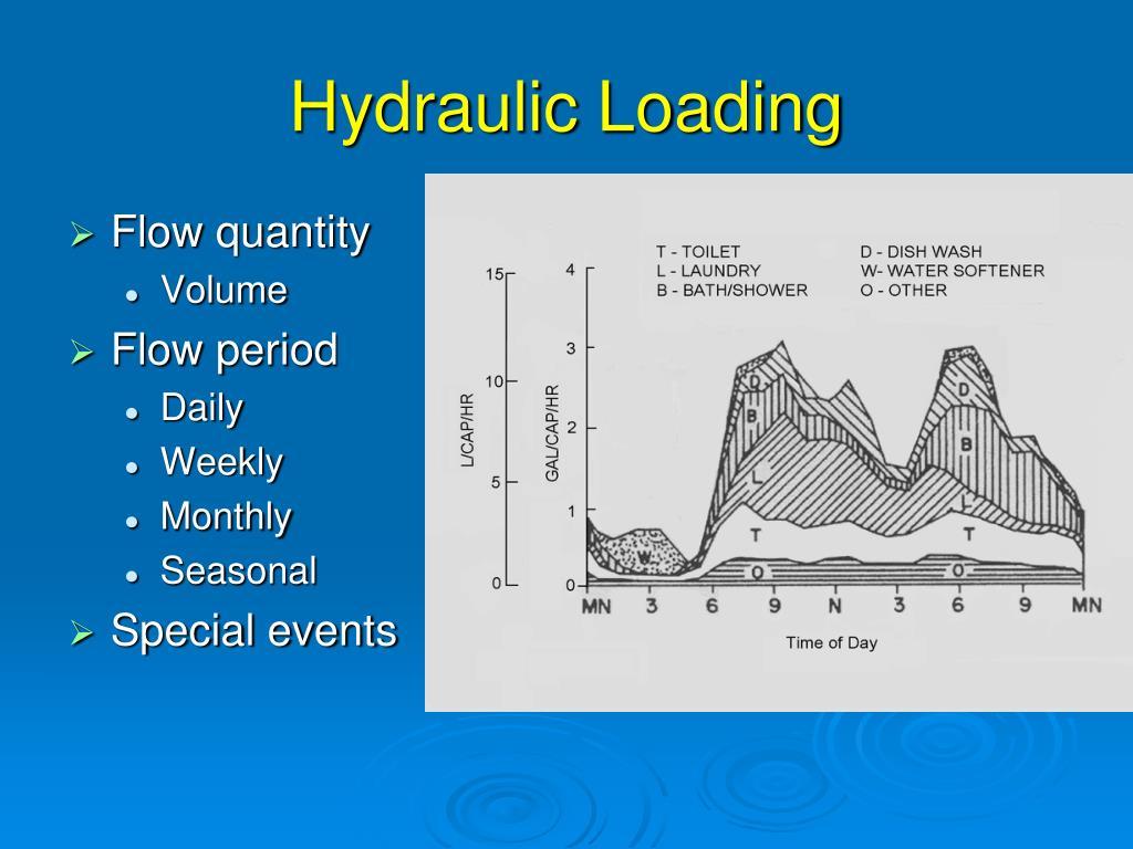 Hydraulic Loading