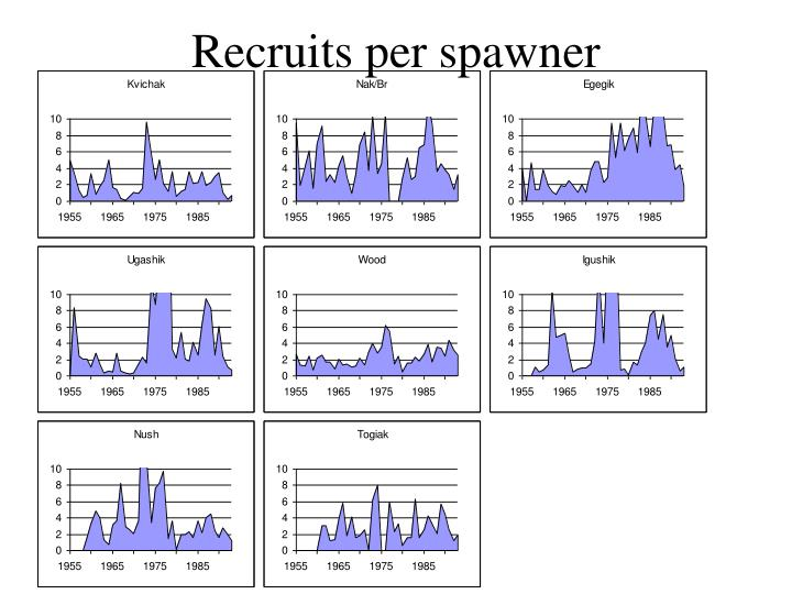 Recruits per spawner