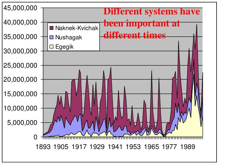 Different systems have been important at different times