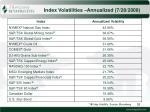 index volatilities annualized 7 28 2008