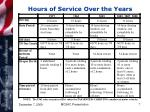 hours of service over the years