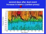 several days after dust event increase in beam c carbon proxy