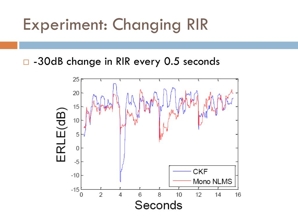 Experiment: Changing RIR