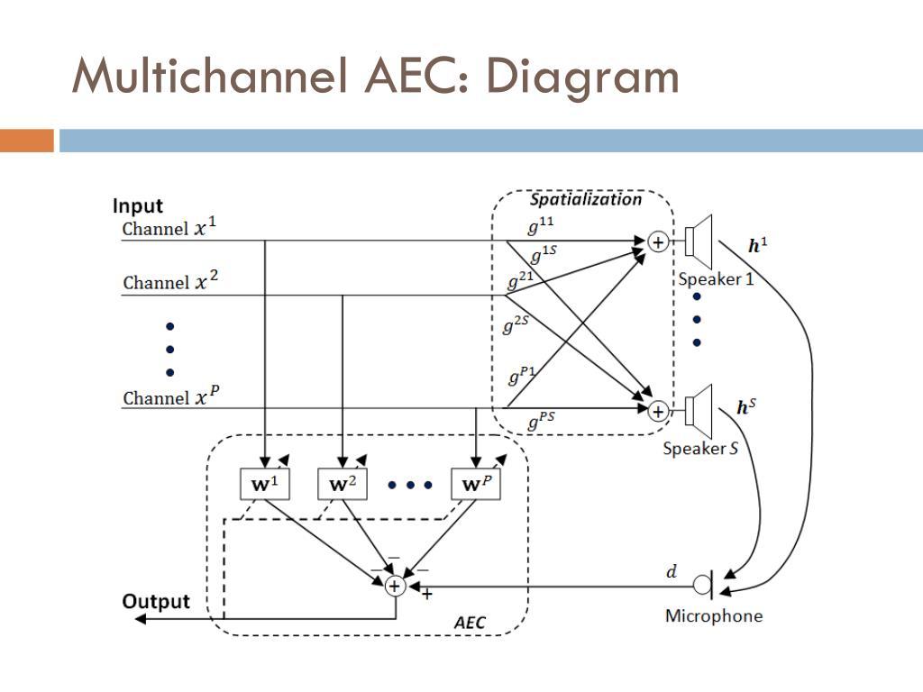 Multichannel AEC: Diagram