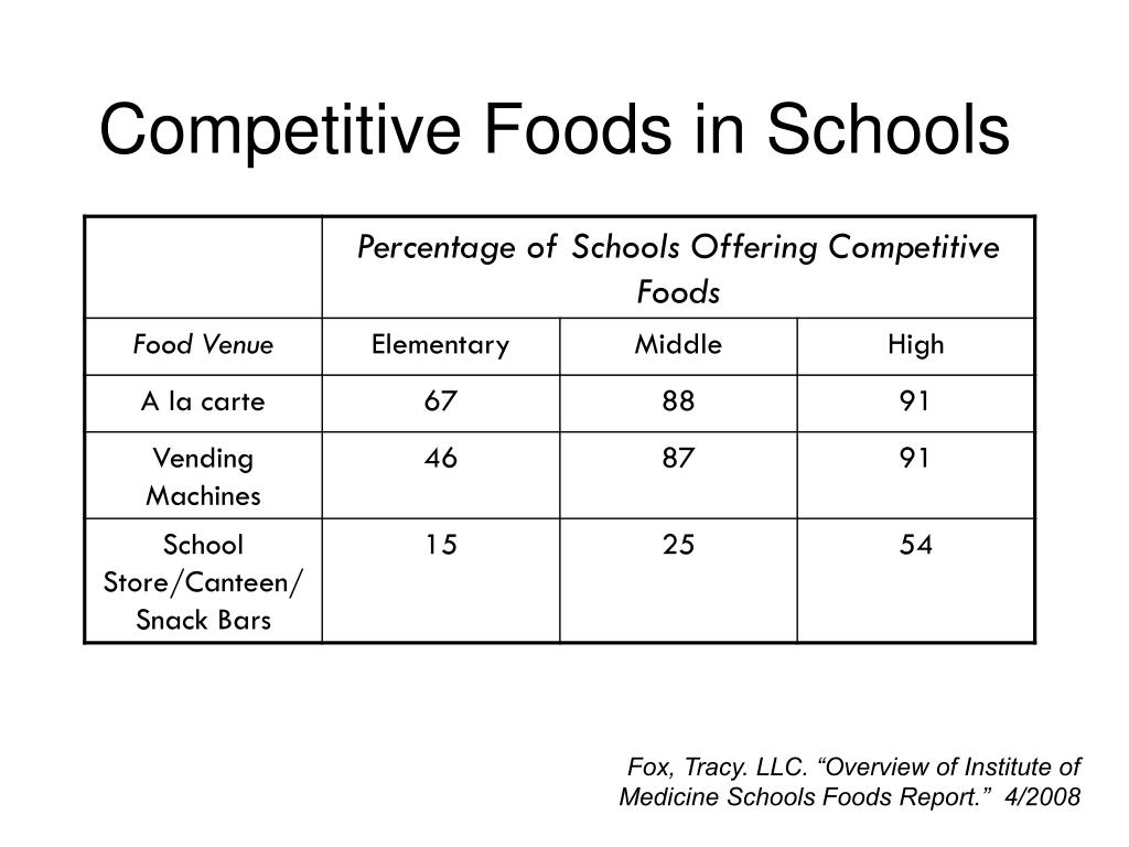 Competitive Foods in Schools