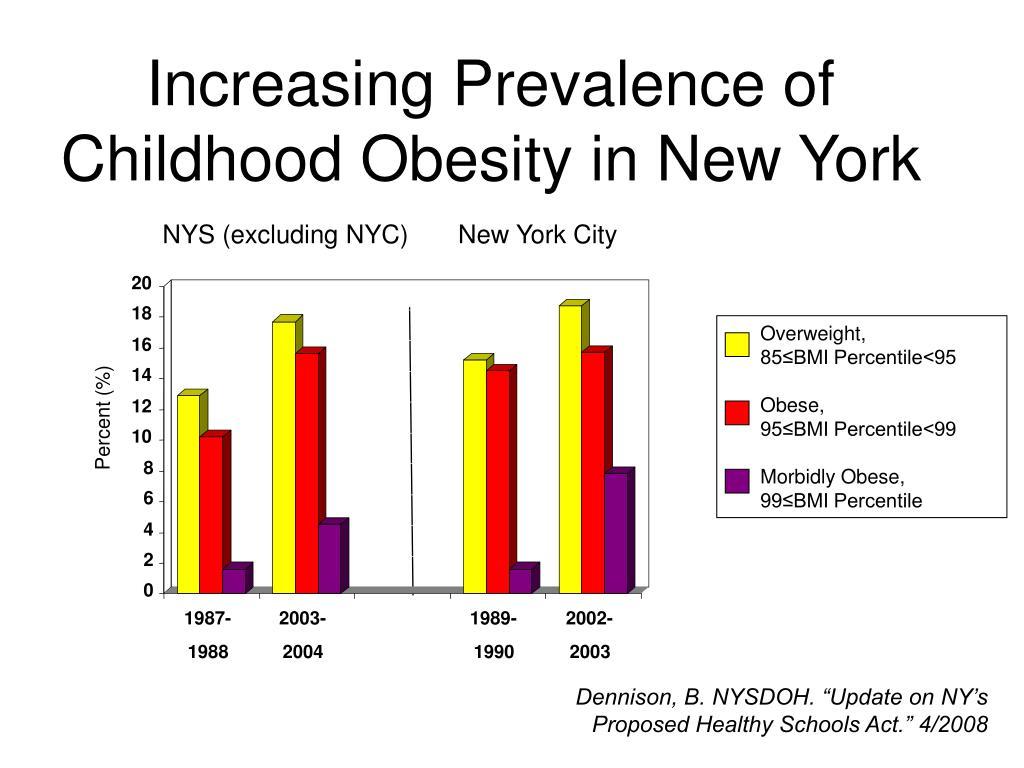 america s obesity crisis