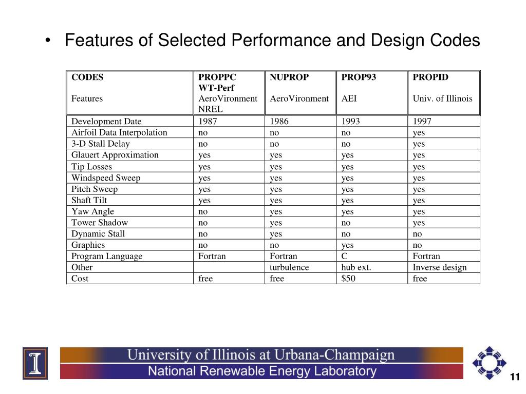 Features of Selected Performance and Design Codes