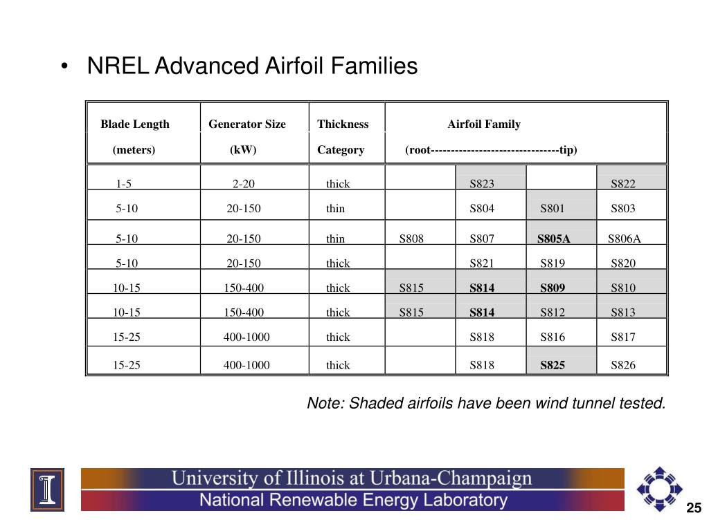NREL Advanced Airfoil Families
