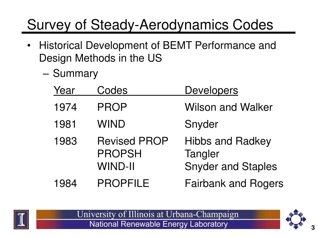 Survey of Steady-Aerodynamics Codes