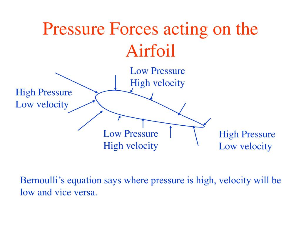 Pressure Forces acting on the Airfoil
