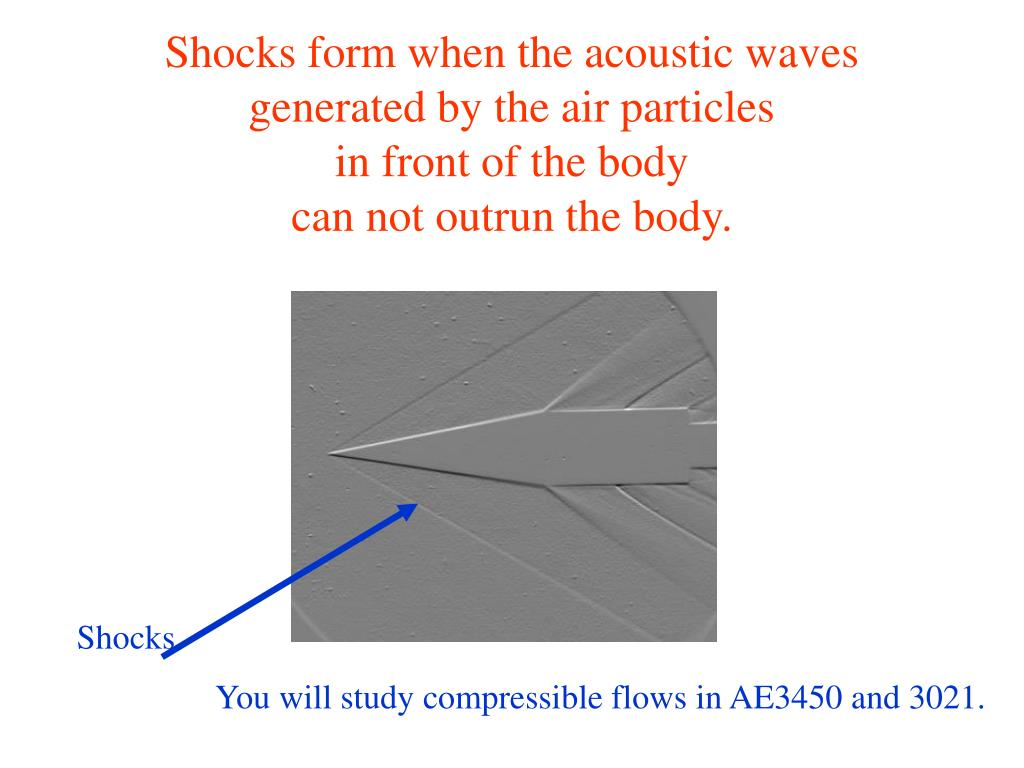 Shocks form when the acoustic waves generated by the air particles