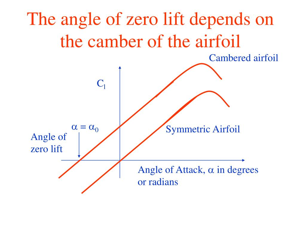 The angle of zero lift depends on