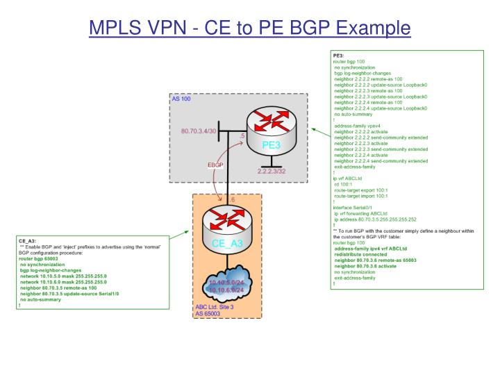 MPLS VPN - CE to PE BGP Example