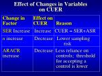 effect of changes in variables on cuer
