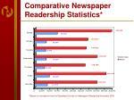 comparative newspaper readership statistics