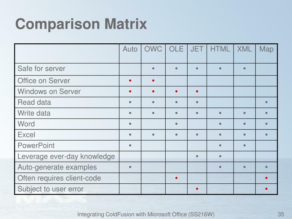 Comparison Matrix