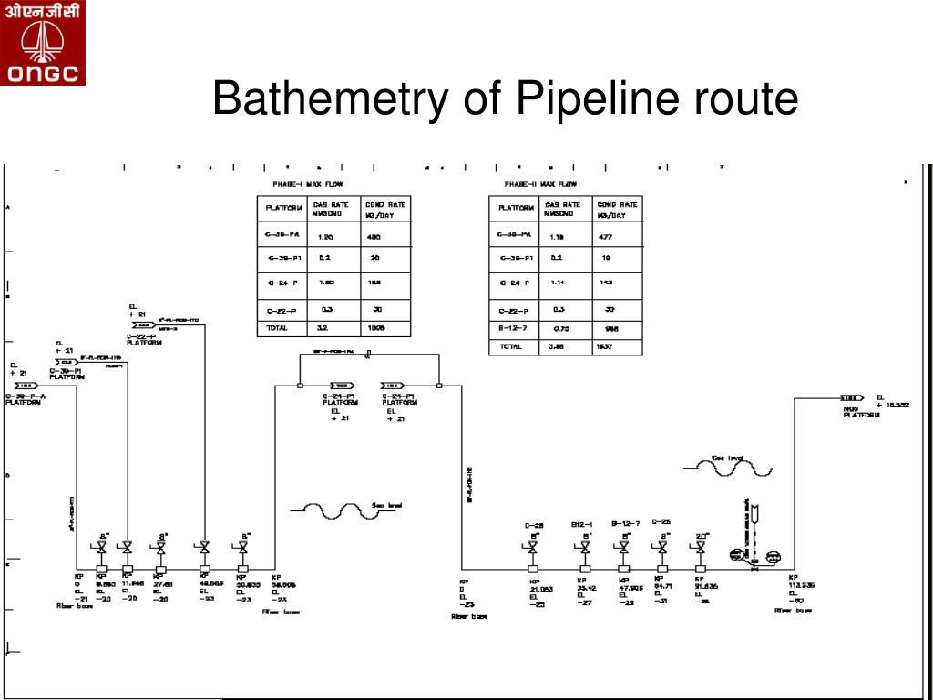 Bathemetry of Pipeline route