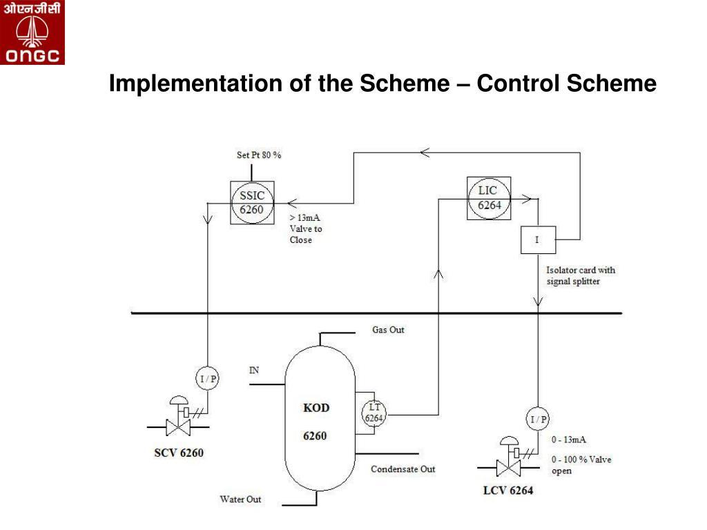 Implementation of the Scheme – Control Scheme