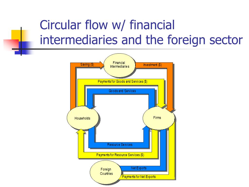 Circular flow w/ financial intermediaries and the foreign sector
